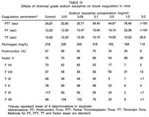 normal pt inr levels overdose of blood thinners