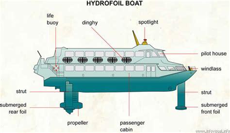 What Does Hydrofoil Boat Mean chapter 5 motion anjung sains makmal 3