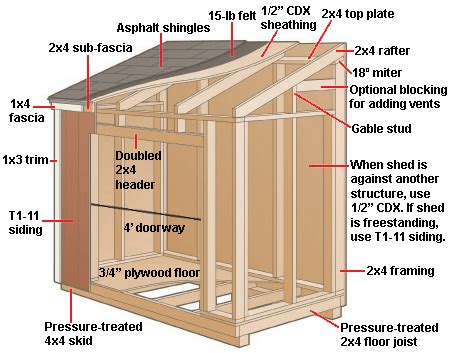 materials required to build a shed trony