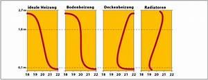 Ideale Luftfeuchtigkeit Raum : bodenheizung ~ Markanthonyermac.com Haus und Dekorationen