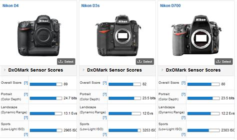 photo tutorials dxomark new vs dslr how do they perform