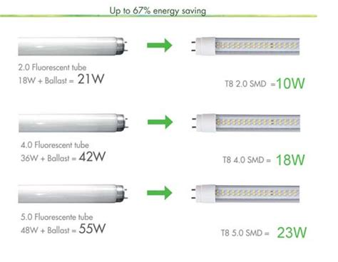 energy saving lighting solutions led induction t8 title gt