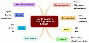12 Ways to Improve English Communication Skills
