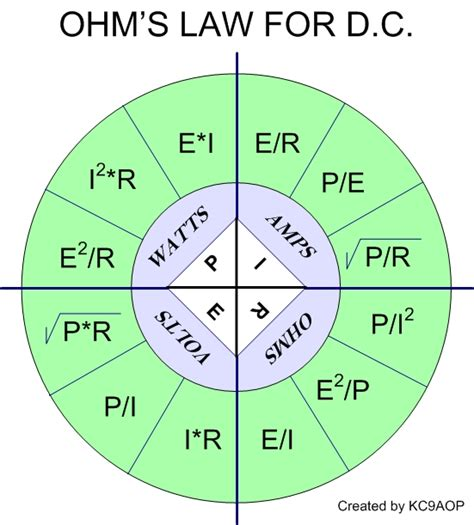 Ohm's Law For Direct Current