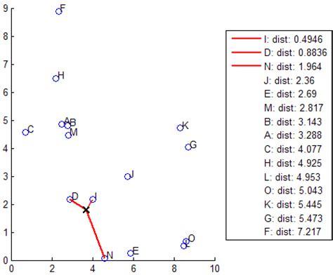 classification using nearest neighbors matlab simulink