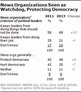 Amid Criticism, Support for Media's 'Watchdog' Role Stands ...