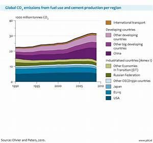 China: World's Largest Energy Consumer; Surpasses the U.S ...