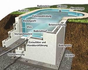 Pool Aus Beton Selber Bauen Kosten : pool selber bauen beton google suche poolz pinterest pool selber bauen selber bauen und ~ Markanthonyermac.com Haus und Dekorationen