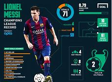 UCL Messi beats Ronaldo to Raul's record My Celebrity & I