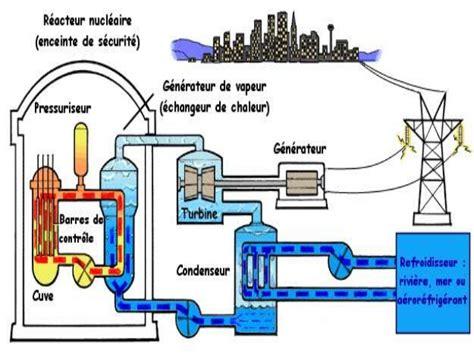 le fonctionnement d 180 une centrale nucleaire jaime s 225 nchez 6 c