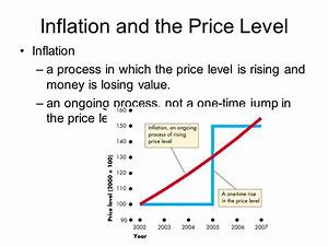 Ch. 12: Inflation Types of inflation Effects of inflation ...