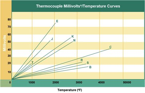 thermocouple types reotemp instruments