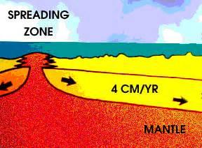 Sea Floor Spreading Subduction Animation by Mid Spreading Ridge E Bu Utami