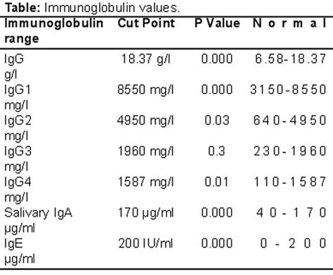 characterisation of up regulated immunoglobulins in patients with chronic rhinosinusitis