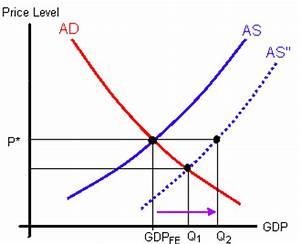 Political Economy - Lecture 12