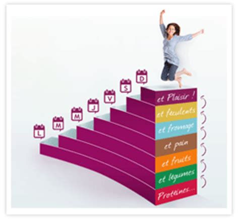 l escalier nutritionnel regimedukan