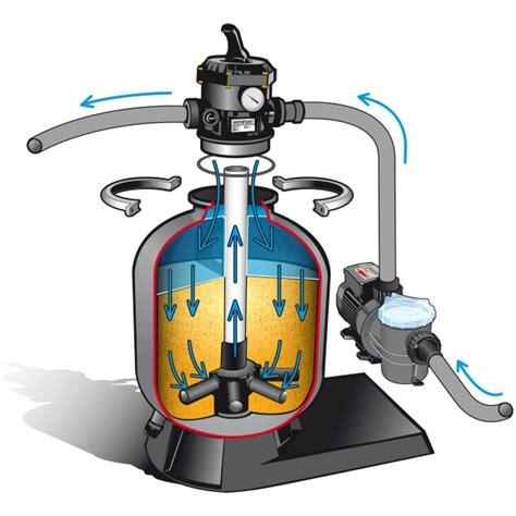 kit de filtration 2 5m3 h pour piscine hors sol mypiscine