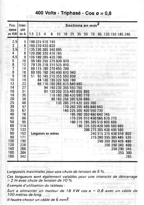 norme c 226 bles 233 lectriques pour alimenter pavillon comment choisir les disjoncteurs