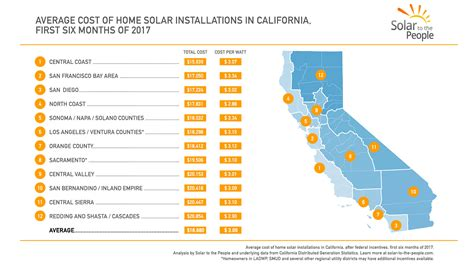 How Much Do Solar Panels Cost In California?  Solar To