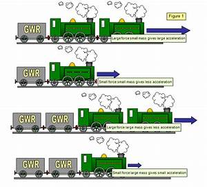 2: Newton's 2nd law of motion - AP Physics 1 Online