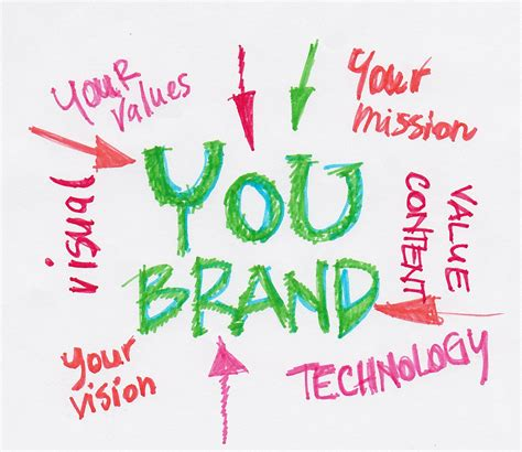 Developing Your Personal Brand In The Global Relocation