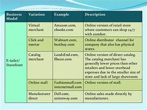 B2C Business models