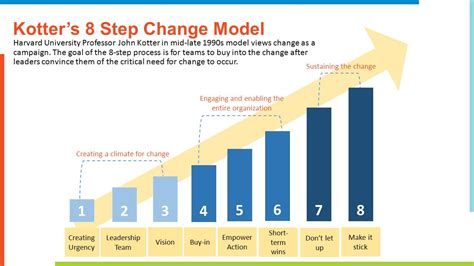 Kotter Step 7 by Change Management Presentation And Panel Discussion Ppt