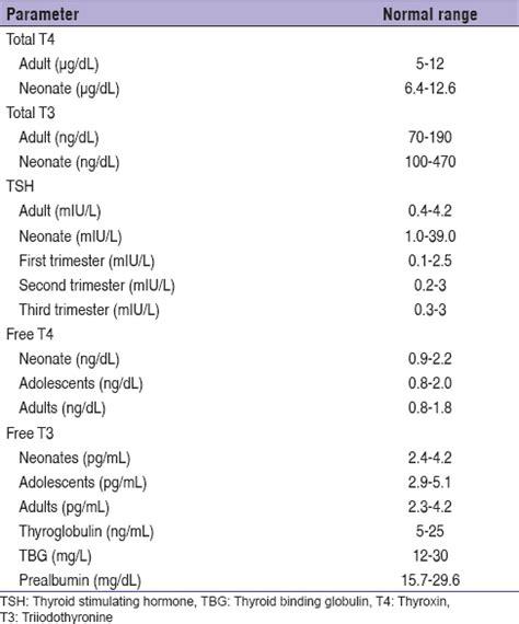 laboratory evaluation of thyroid function dilemmas and pitfalls garg m k mahalle n hari kumar