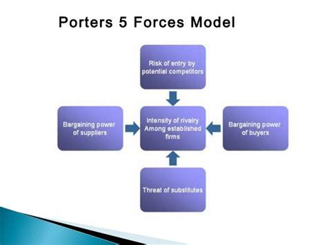 michael porter 5 model