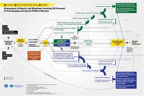 Infographic On Sexual Exploitation And Abuse Simbol Flowchart Diagram Alir Yang Sering Digunakan Dan Fungsinya Menurut Para Ahli Flow Chart For Addition Of Two Numbers Process Example Coffee Arti Sop Data