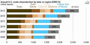 Five states and the Gulf of Mexico produce more than 80% ...