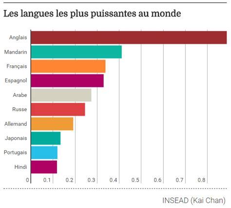 quelles sont les langues les plus puissantes au monde l chan