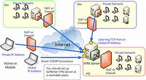 10.2 Common Concepts and Knowledge - SoftEther VPN Project