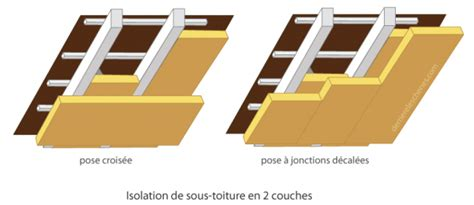 isolation des combles pose de la deuxi 232 me couche de sous fermettes paperblog