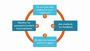 Core Strategies for Teaching in Higher Ed