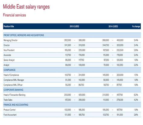 dubai best hotels uae average salaries for financial services