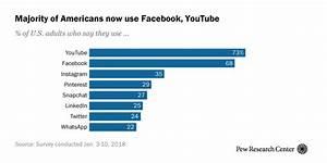 Social Media Use 2018: Demographics and Statistics   Pew ...