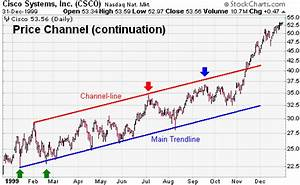 Price Channel (Continuation) [ChartSchool]