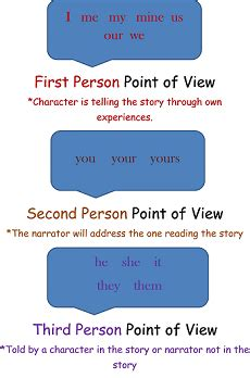 Pointofview Lesson For Kids Definition & Examples Studycom