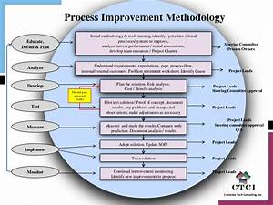 Supply Chain Process Improvement Methodology V1, Bicycle ...