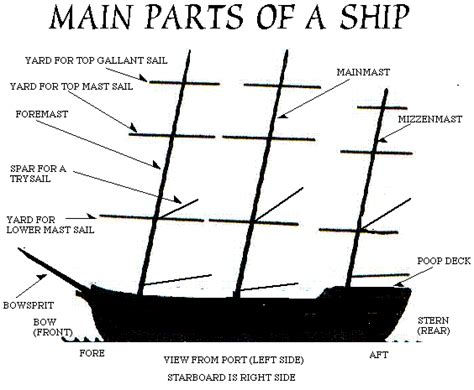 Ship Parts Names by Names Of Ship S Masts Inspiration Dark Victorian Ice