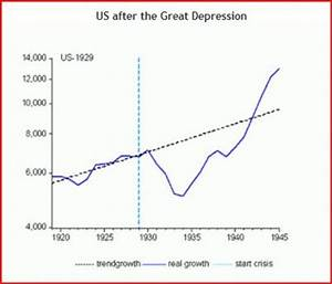 TheMoneyIllusion » A note on the financial crisis of 1929