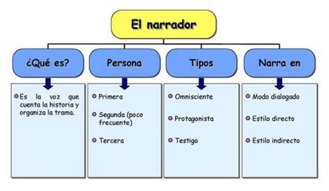 Información De Textos Narrativos Cuadros Sinópticos Informaciondeinfo