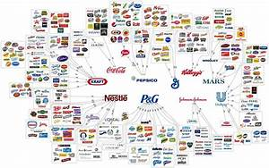 Small Rivals Assaulting Big CPG Brands for Market Dominance