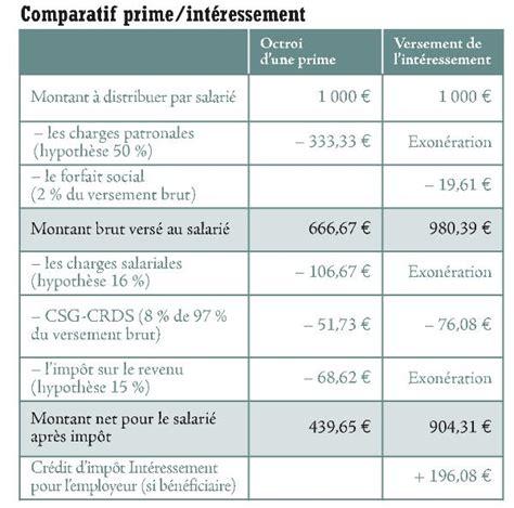 calcul indemnite de licenciement syntec cadre 28 images cadre dirigeant statut salaire