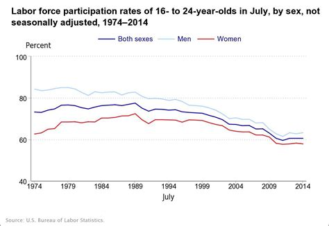 the impact of summer youth employment on academic outcomes journalist s resource