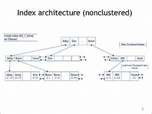 """Using Indexes in SQL Server 2008"" by Alexander Korotkiy ..."