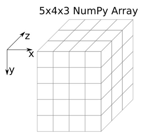 numpy tile 3d array 28 images 3d slices using matplotlib and python the cardboard scipy