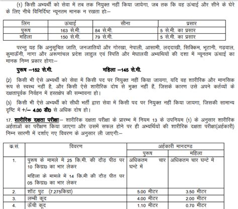 Uksssc Forest Guard Syllabus 2018 In Hindi & Exam Pattern