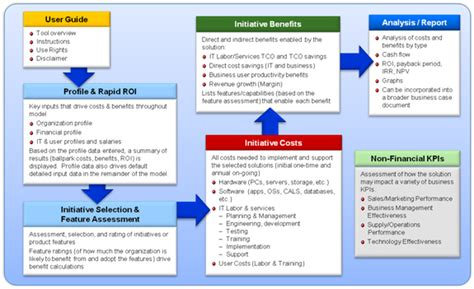 Roi Calculator Components And Capabilities